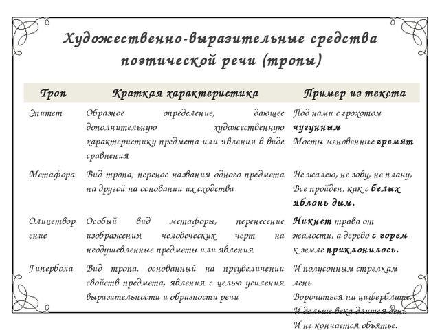 Художественно-выразительные средства поэтической речи (тропы) Троп Краткая ха...