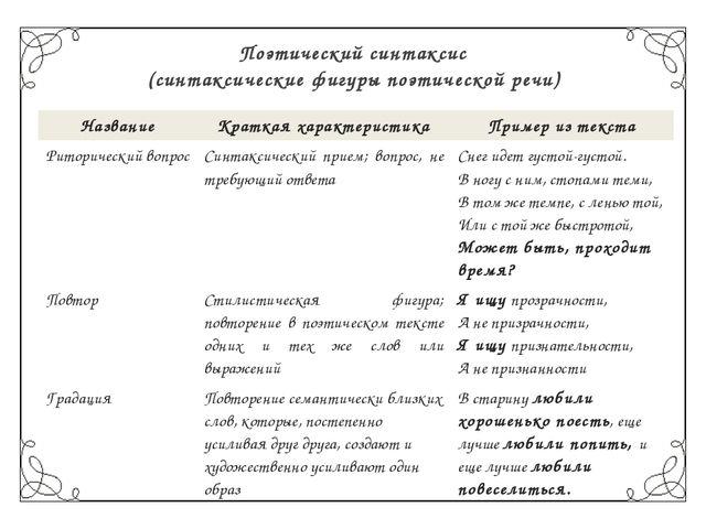 Поэтический синтаксис (синтаксические фигуры поэтической речи) Название Кратк...