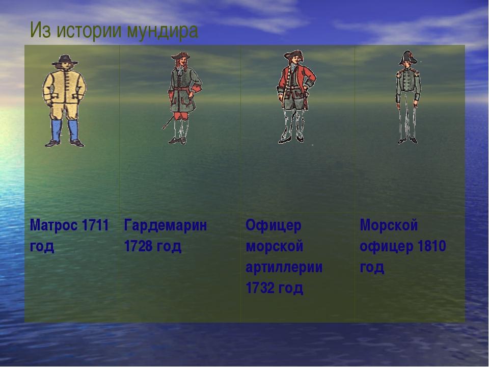 Из истории мундира Матрос 1711 год Гардемарин 1728 год Офицер морской артилле...