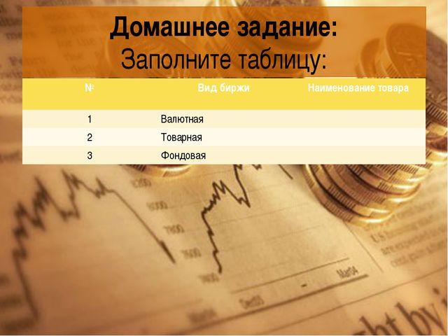 Домашнее задание: Заполните таблицу: №ВидбиржиНаименование товара 1Валютн...