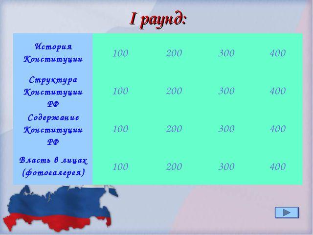 I раунд: История Конституции100200300400 Структура Конституции РФ100200...