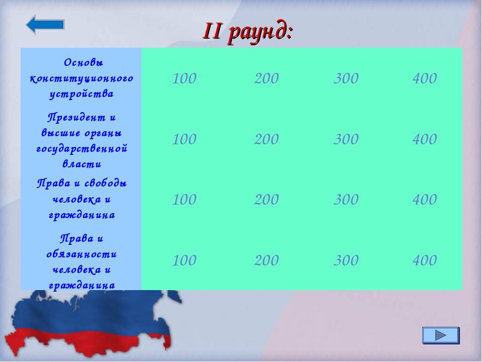 II раунд: Основы конституционного устройства100200300400 Президент и высш...