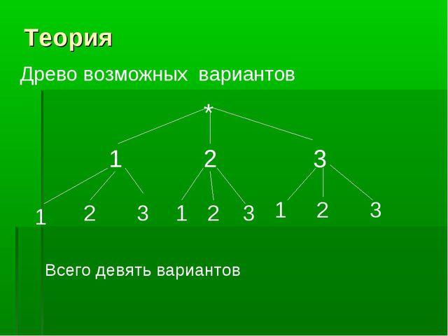 Теория Древо возможных вариантов * 1 2 3 1 2 3 1 1 2 2 3 3 Всего девять вариа...
