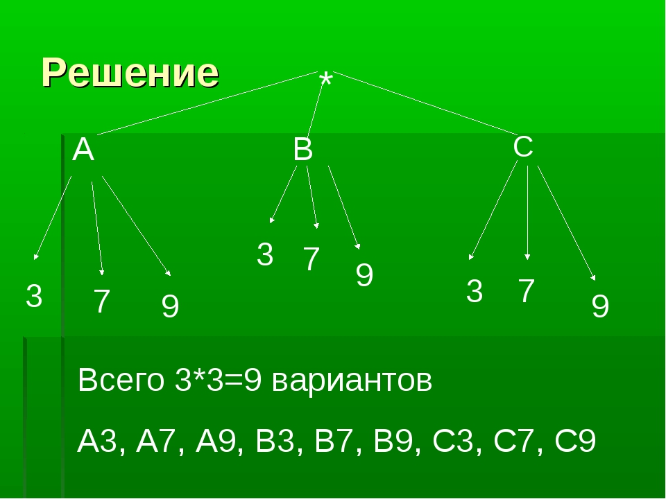 Решение А В С 3 7 9 3 3 7 7 9 9 Всего 3*3=9 вариантов А3, А7, А9, В3, В7, В9,...