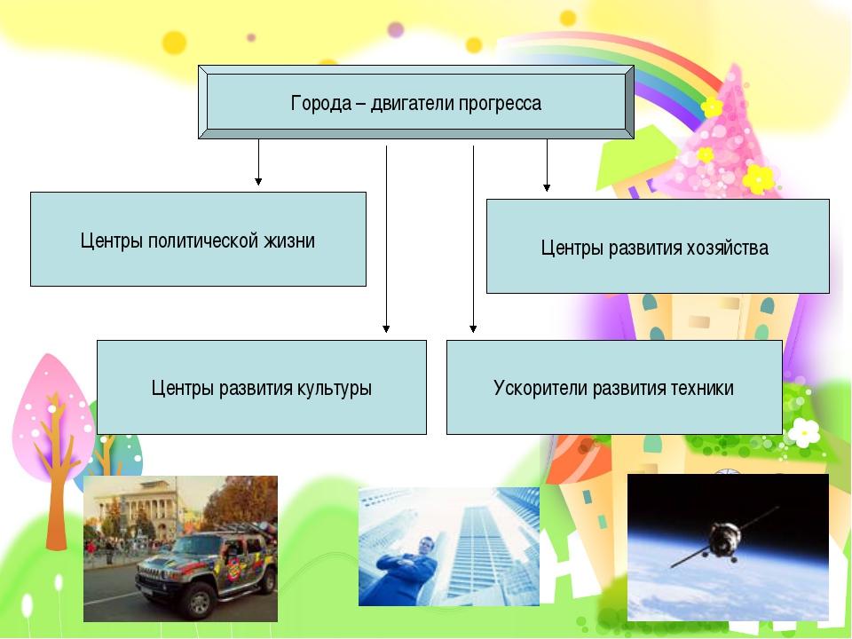 Города – двигатели прогресса Центры политической жизни Центры развития культу...