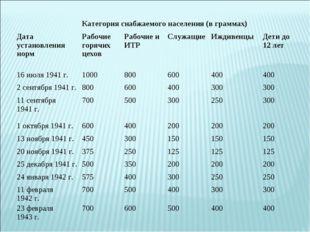Категория снабжаемого населения (в граммах) Дата установления нормРабочие