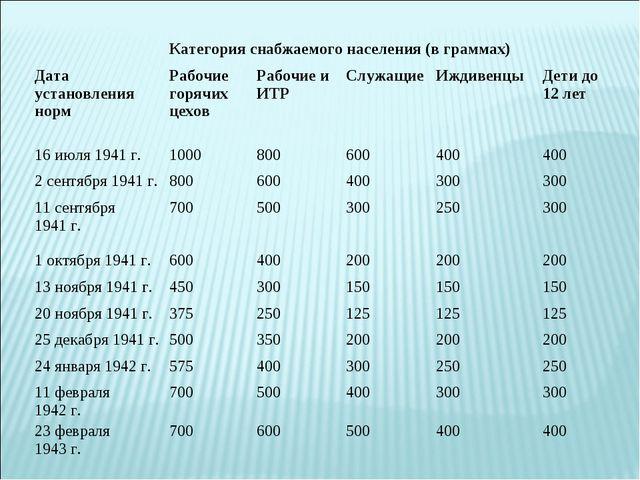 Категория снабжаемого населения (в граммах) Дата установления нормРабочие...