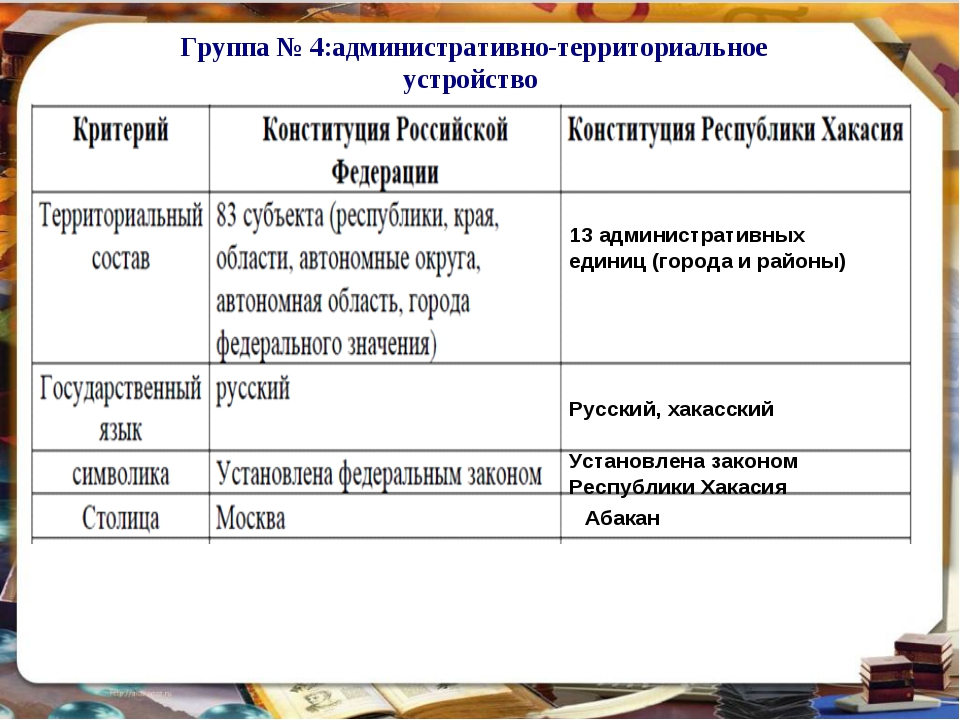 Группа № 4:административно-территориальное устройство 13 административных еди...