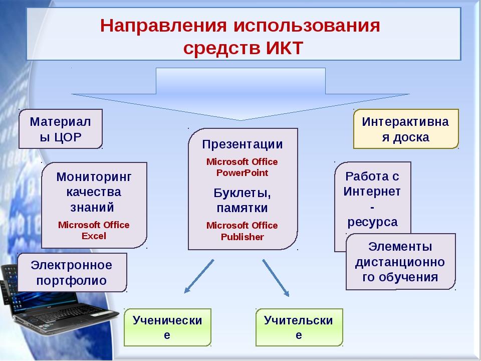 Направления использования средств ИКТ Материалы ЦОР Мониторинг качества знани...