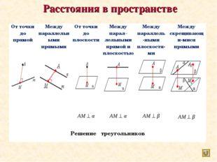 Расстояния в пространстве От точки до прямойМежду параллельными прямымиОт т