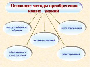 Основные методы приобретения новых знаний метод проблемного обучения объясни