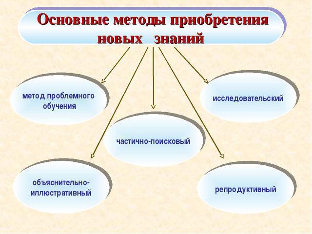 Основные методы приобретения новых знаний метод проблемного обучения объясни...