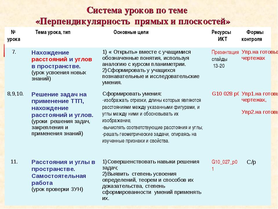Система уроков по теме «Перпендикулярность прямых и плоскостей» № урока Тем...