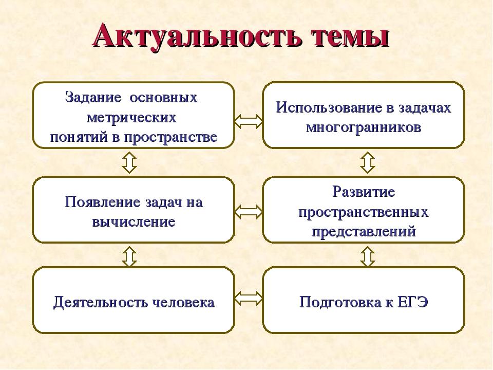 Актуальность темы Появление задач на вычисление Деятельность человека Использ...