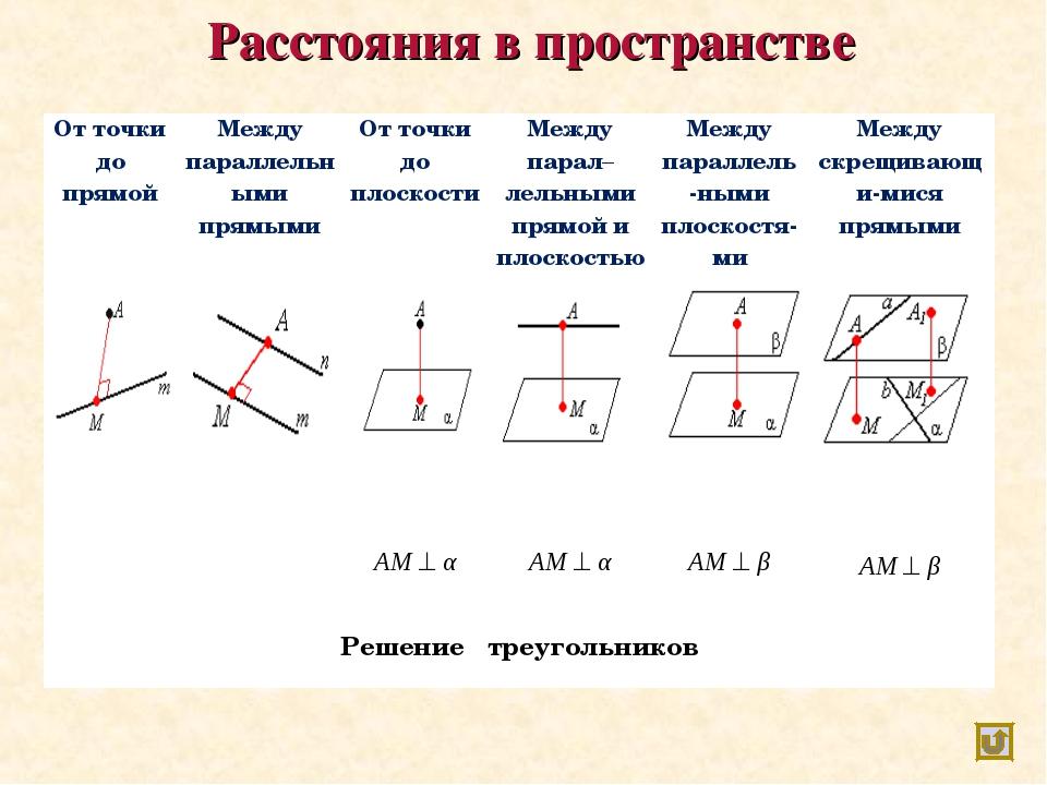 Расстояния в пространстве От точки до прямойМежду параллельными прямымиОт т...