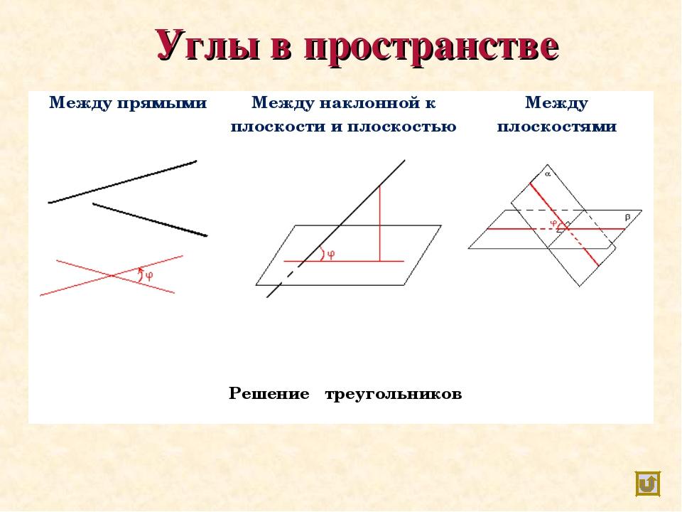 Углы в пространстве Между прямымиМежду наклонной к плоскости и плоскостьюМ...