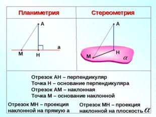 Планиметрия Стереометрия Отрезок АН – перпендикуляр Точка Н – основание перпе