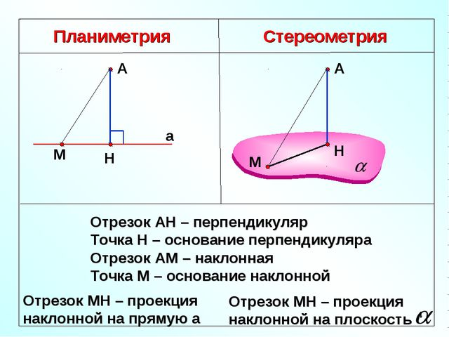 Планиметрия Стереометрия Отрезок АН – перпендикуляр Точка Н – основание перпе...