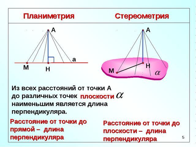Планиметрия Стереометрия Расстояние от точки до прямой – длина перпендикуляра...