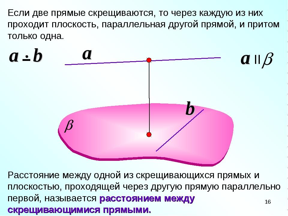 Если две прямые скрещиваются, то через каждую из них проходит плоскость, пара...