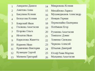 1 Амирагян Даниэл 14 Микрюкова Ксения 2 АмитоваАнна 15 Михайлова Лариса 3 Ба