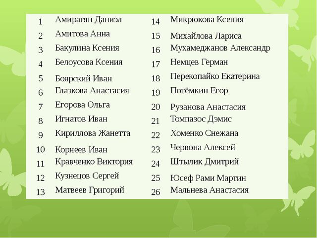 1 Амирагян Даниэл 14 Микрюкова Ксения 2 АмитоваАнна 15 Михайлова Лариса 3 Ба...