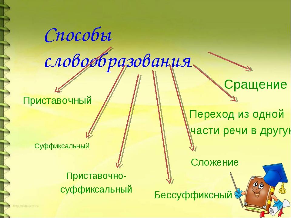 Способы словообразования Приставочный Приставочно- суффиксальный Суффиксальны...