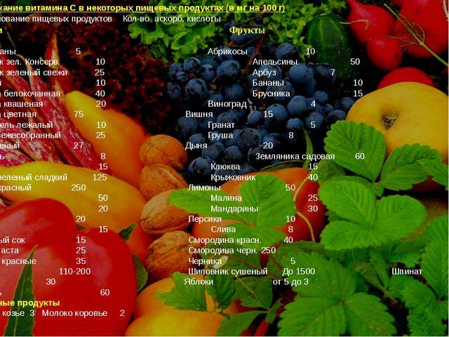 Содержание витамина С в некоторых пищевых продуктах (в мг на 100 г) Наименова...