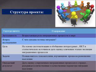 Структура проекта: Структура проекта Содержание Актуальность Возрастающая рол
