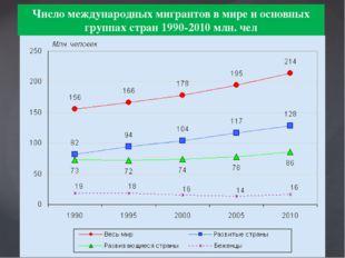 Число международных мигрантов в мире и основных группах стран 1990-2010 млн.