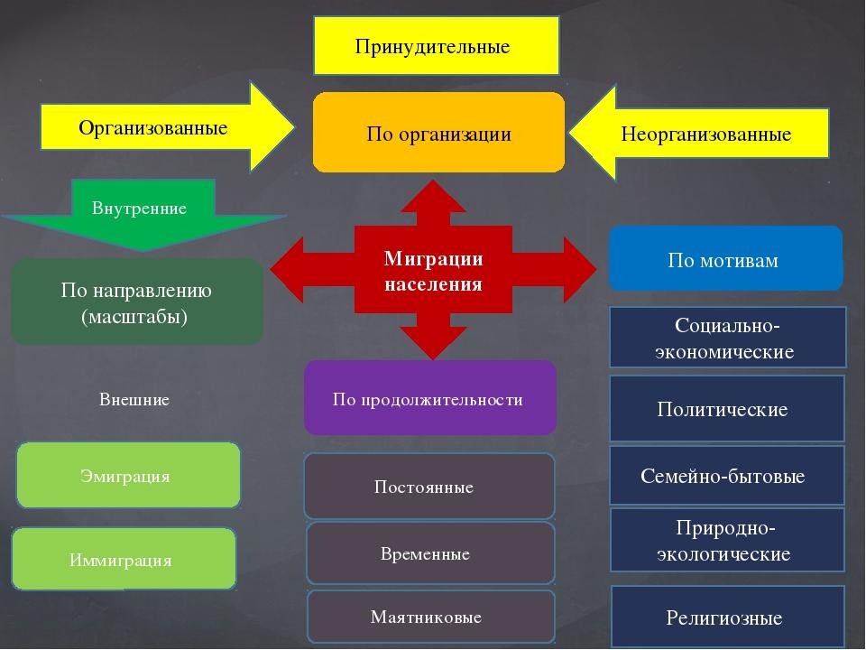 Миграции населения По продолжительности По направлению (масштабы) По организа...