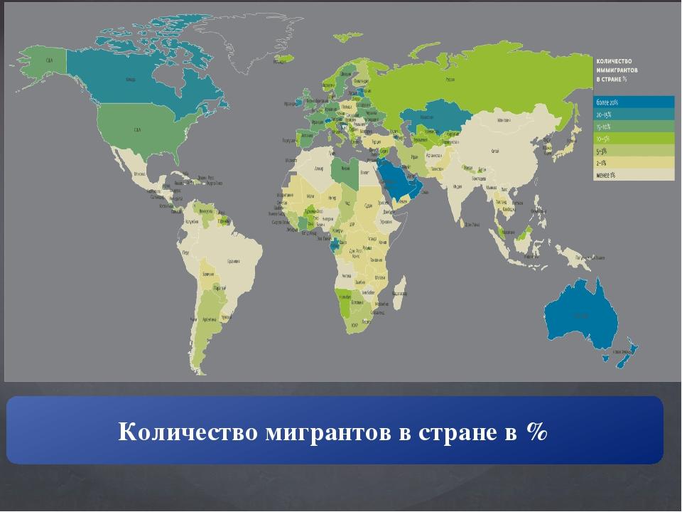 Количество мигрантов в стране в %