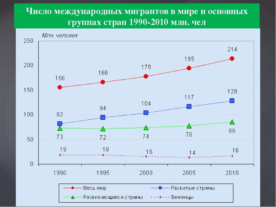Число международных мигрантов в мире и основных группах стран 1990-2010 млн....