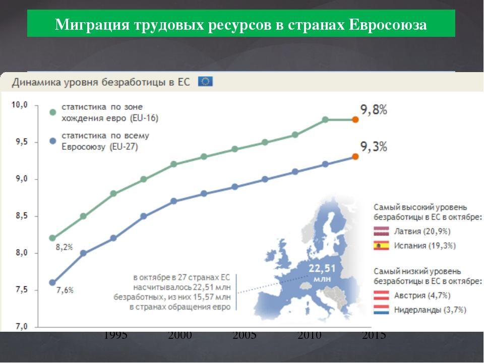 Миграция трудовых ресурсов в странах Евросоюза В конце 1990-х годов численнос...