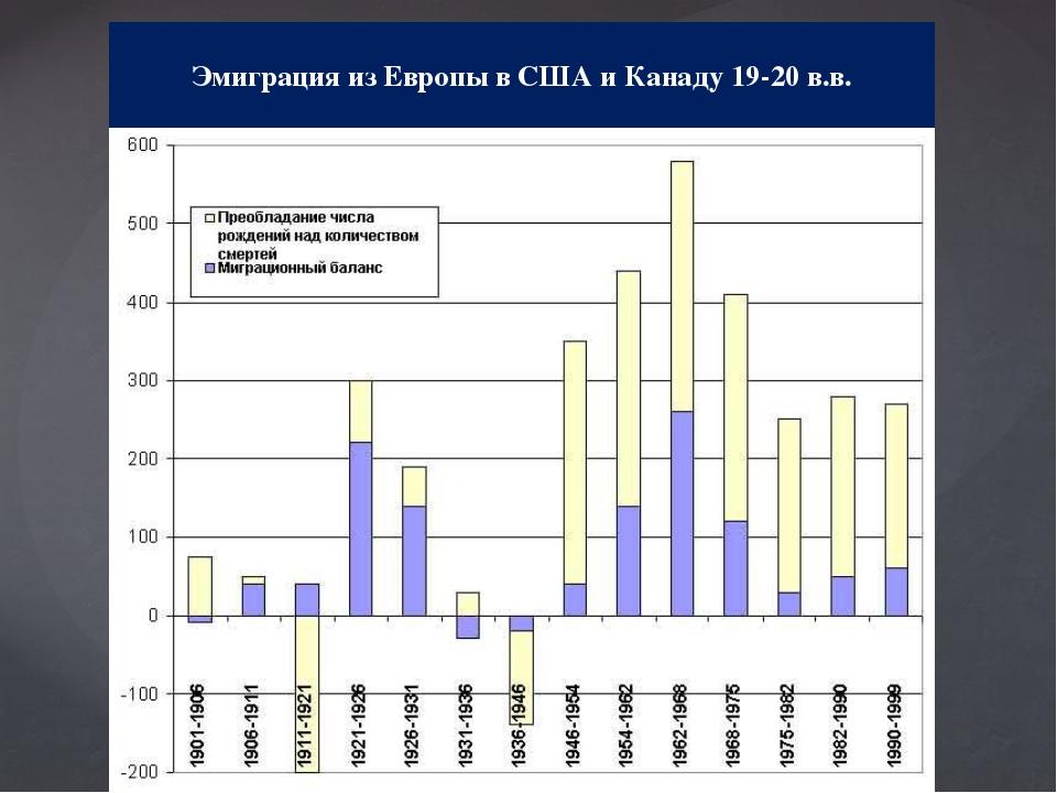 Эмиграция из Европы в США и Канаду 19-20 в.в.