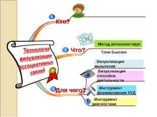 Инструмент диагностики Визуализация способов деятельности Метод интеллект-ка