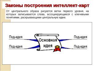 Законы построения интеллект-карт От центрального образа рисуются ветки первог