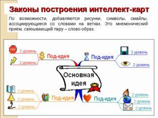Законы построения интеллект-карт По возможности, добавляются рисунки, символы