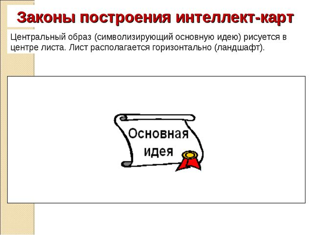 Законы построения интеллект-карт Центральный образ (символизирующий основную...