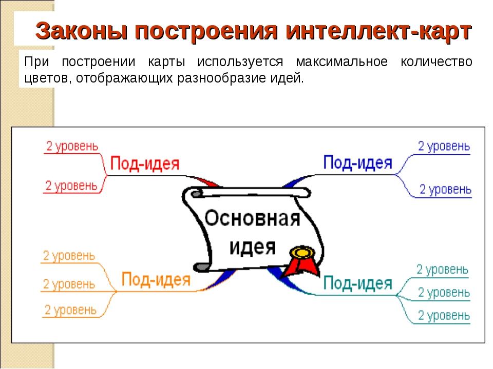 Законы построения интеллект-карт При построении карты используется максимальн...