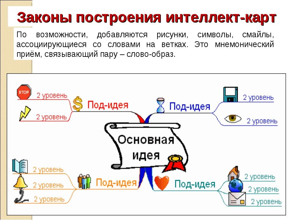 Законы построения интеллект-карт По возможности, добавляются рисунки, символы...