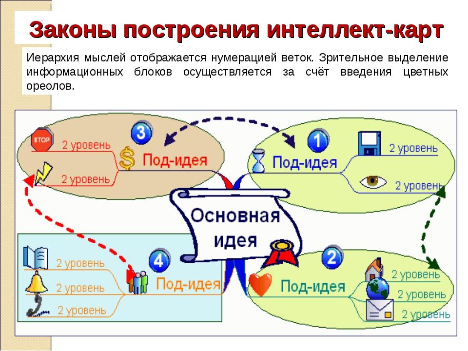 Законы построения интеллект-карт Иерархия мыслей отображается нумерацией вето...