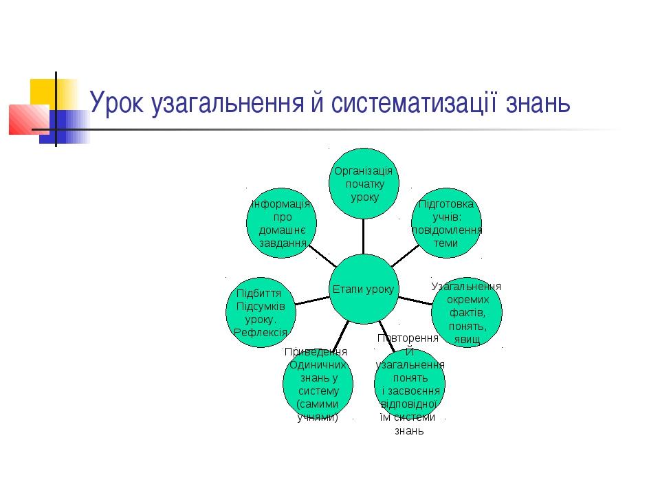 Урок узагальнення й систематизації знань
