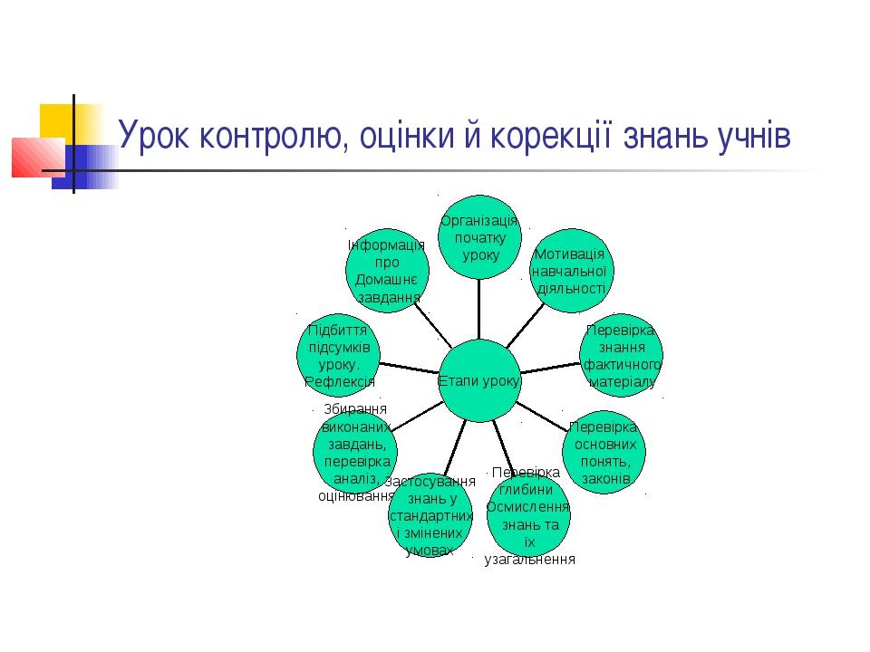 Урок контролю, оцінки й корекції знань учнів