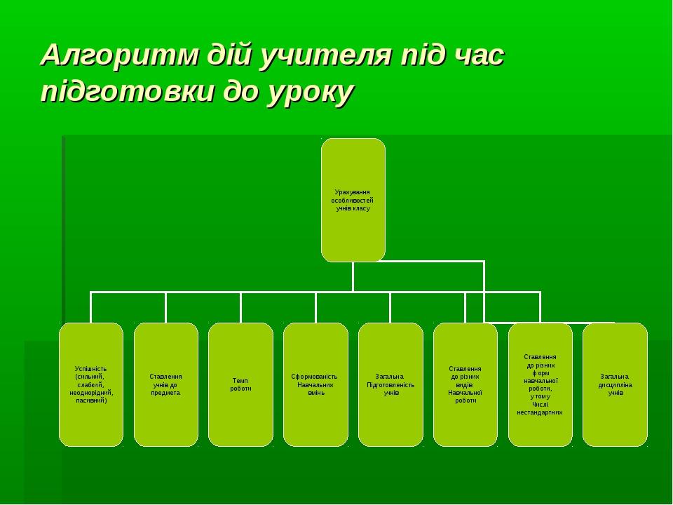 Алгоритм дій учителя під час підготовки до уроку