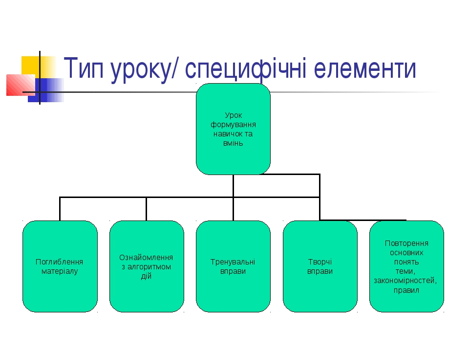 Тип уроку/ специфічні елементи