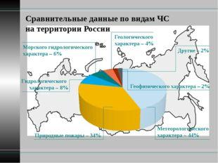 Сравнительные данные по видам ЧС на территории России Природные пожары – 34%