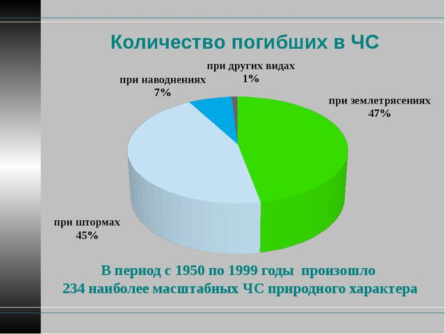 Количество погибших в ЧС В период с 1950 по 1999 годы произошло 234 наиболее...