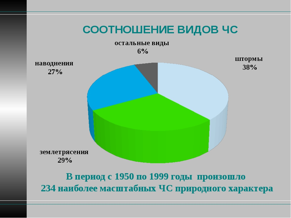 СООТНОШЕНИЕ ВИДОВ ЧС В период с 1950 по 1999 годы произошло 234 наиболее масш...