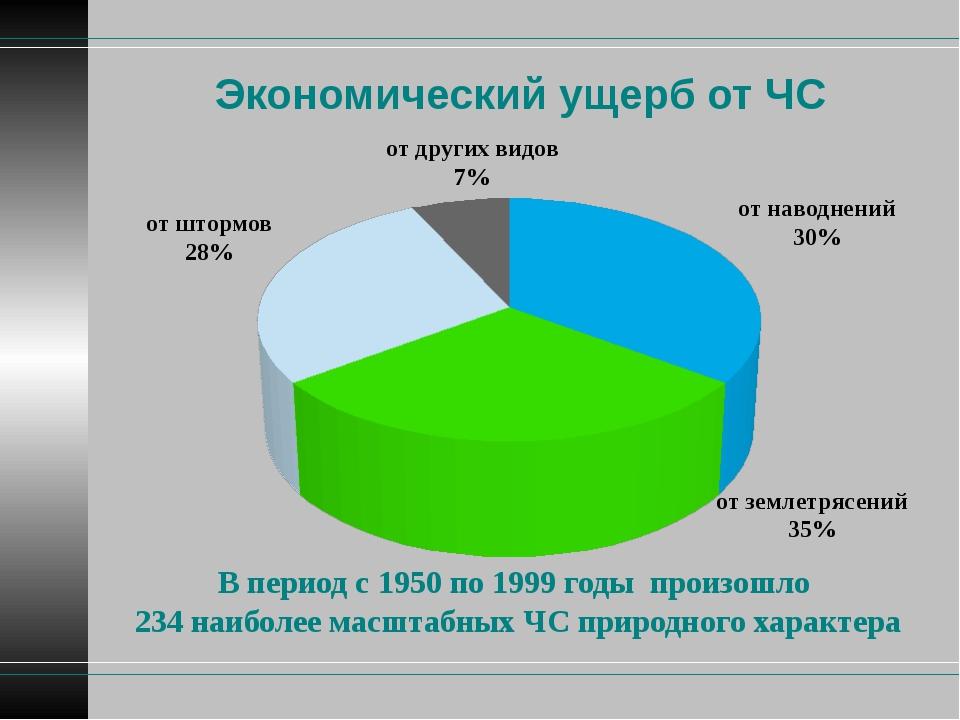 Экономический ущерб от ЧС В период с 1950 по 1999 годы произошло 234 наиболее...